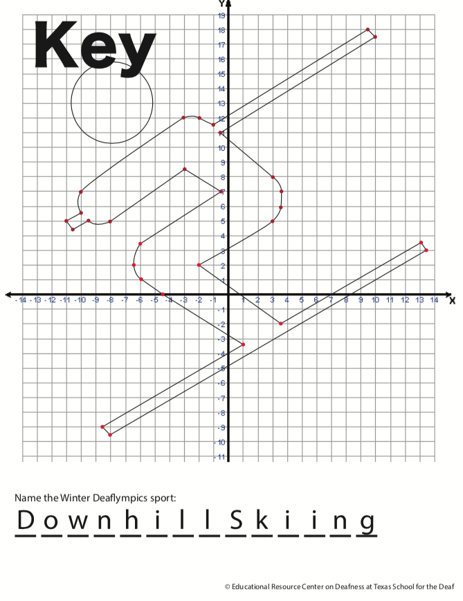 Key to downhill skiing graphing activity